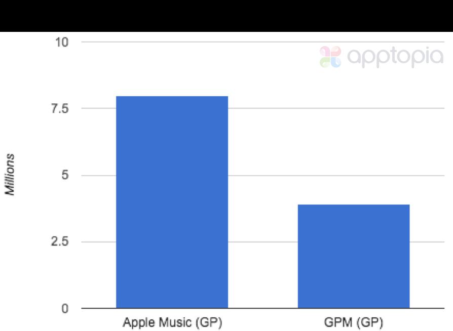 Apple_Music_Google_Music_MAU.png